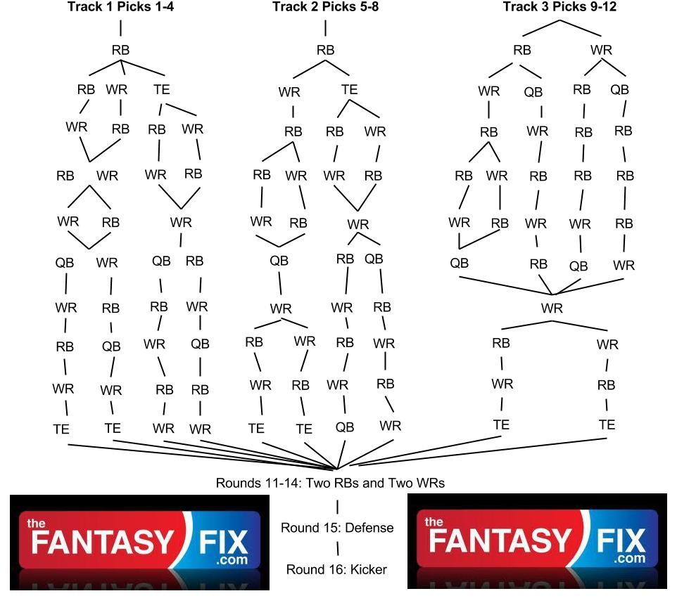 2013 Fantasy Football Flow Chart (3)