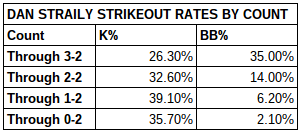 Dan  Straily Strikeout Rates