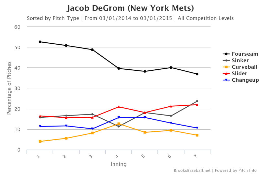 Jacob DeGrom Pitch Mix